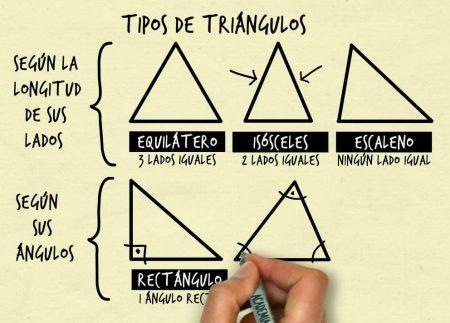 Los tipos de triángulos dependiendo de sus lados