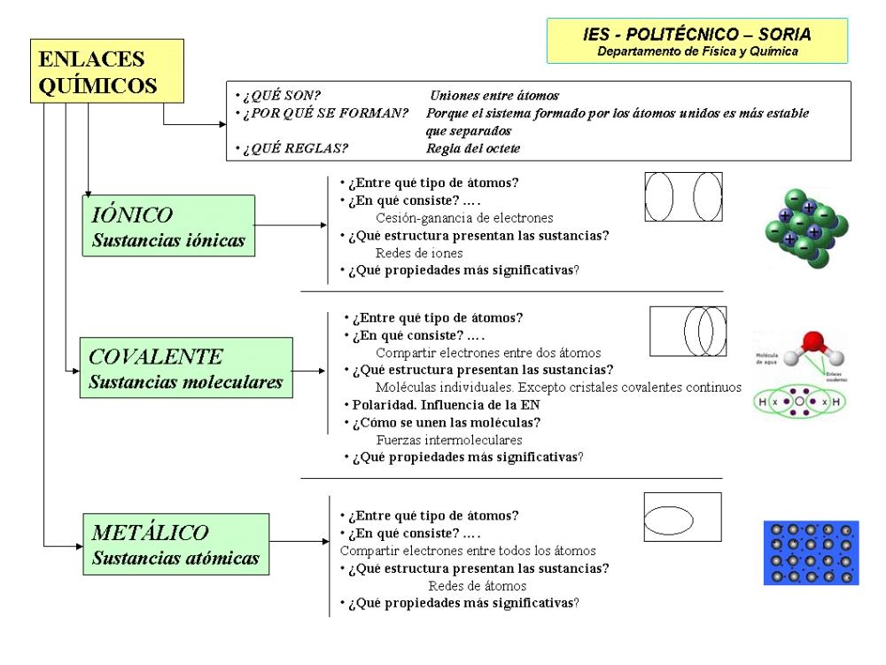 Clases De Enlaces Químicos Con Sus Definiciones