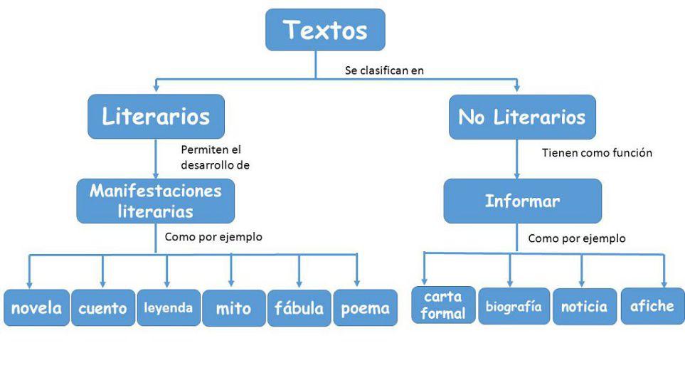 Clases De Textos Literarios Concepto De Texto Literario