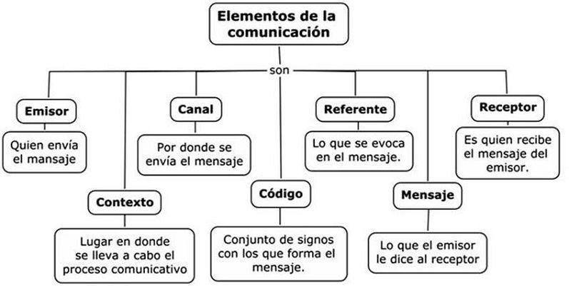 Clases De Comunicacion Y Definicion De Cada Tipo
